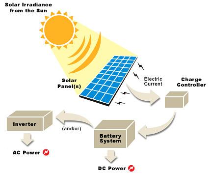Solar Guru-solar-power