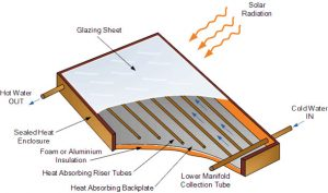 Solar flat plate collector diagram