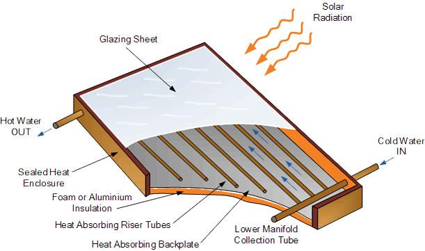Solar flat plate collector diagram
